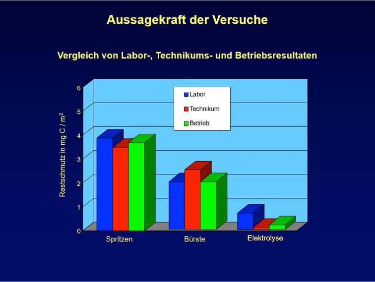 Vergleich von Labor-, Technikums- und Betriebsresultaten