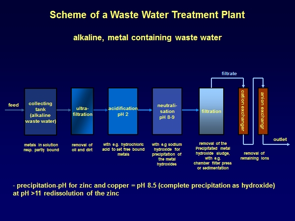 waste water treatment, cleaning of waste water, treating waste water, waste water cleaning, clean water
